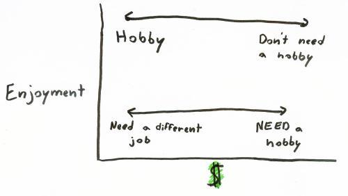 4 types of jobs